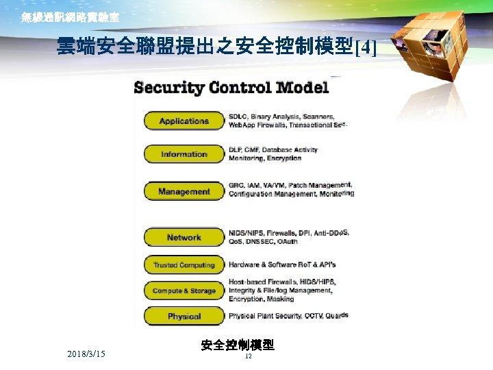 無線通訊網路實驗室 雲端安全聯盟提出之安全控制模型[4] 2018/3/15 安全控制模型 12