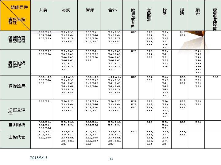 組成元件 無線通訊網路實驗室 人員 法規 管理 資料 應 用 程 式 介 面 虛