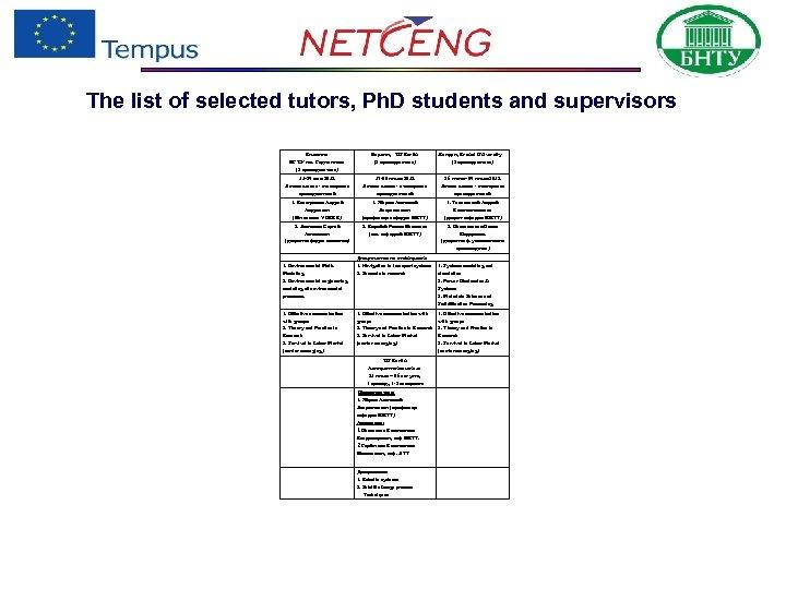 The list of selected tutors, Ph. D students and supervisors Вильнюс БГТУ им. Гедиминаса