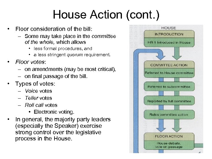 Congress As A Legislative Assembly Structure And Process