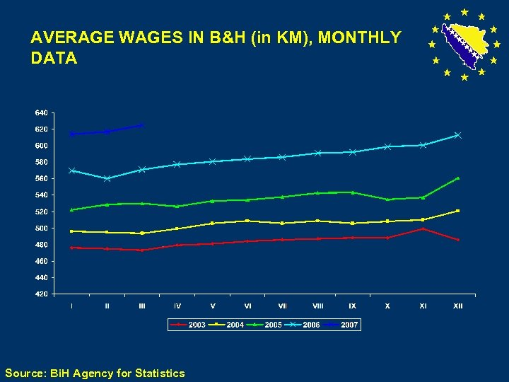 AVERAGE WAGES IN B&H (in KM), MONTHLY DATA Source: Bi. H Agency for Statistics
