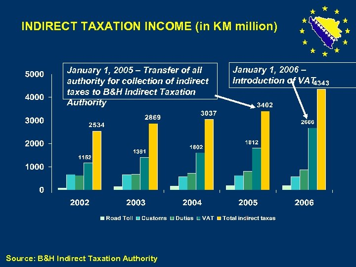 INDIRECT TAXATION INCOME (in KM million) January 1, 2005 – Transfer of all authority
