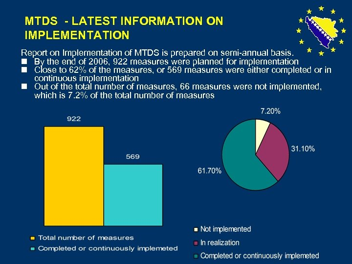 MTDS - LATEST INFORMATION ON IMPLEMENTATION Report on Implementation of MTDS is prepared on
