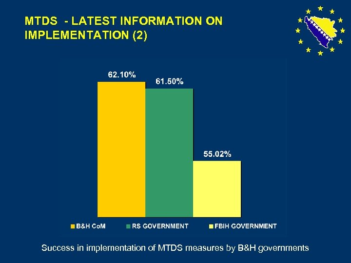 MTDS - LATEST INFORMATION ON IMPLEMENTATION (2) Success in implementation of MTDS measures by