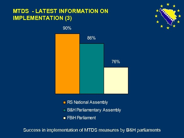 MTDS - LATEST INFORMATION ON IMPLEMENTATION (3) Success in implementation of MTDS measures by
