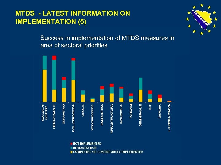 MTDS - LATEST INFORMATION ON IMPLEMENTATION (5) Success in implementation of MTDS measures in