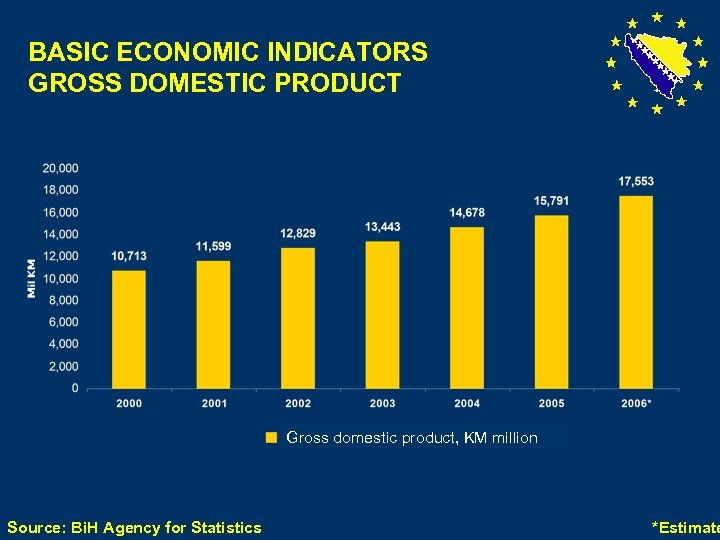 BASIC ECONOMIC INDICATORS GROSS DOMESTIC PRODUCT Gross domestic product, KM million Source: Bi. H