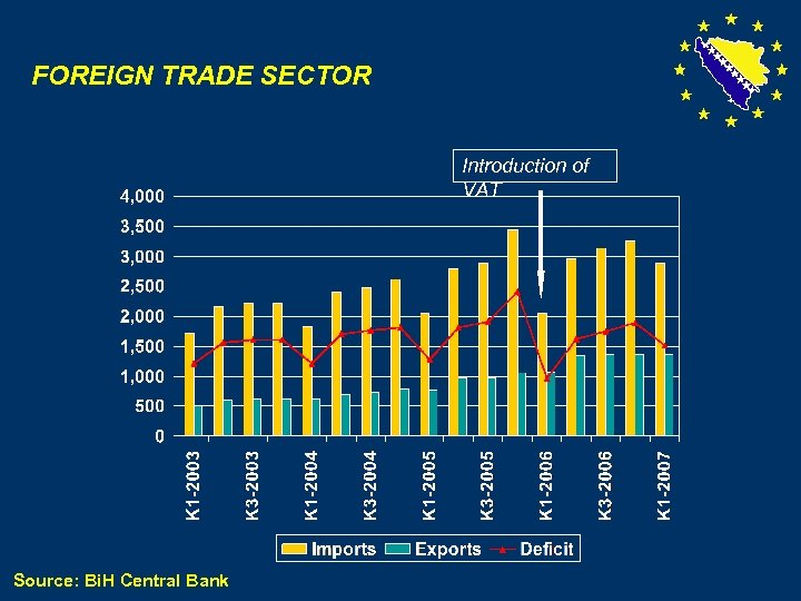 FOREIGN TRADE SECTOR Introduction of VAT Source: Bi. H Central Bank