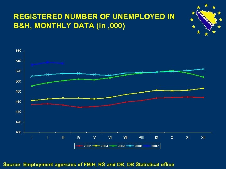 REGISTERED NUMBER OF UNEMPLOYED IN B&H, MONTHLY DATA (in , 000) Source: Employment agencies