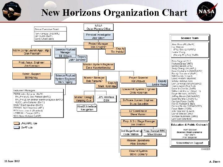 New Horizons Organization Chart 12 June 2003 A. Stern