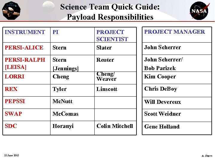 Science Team Quick Guide: Payload Responsibilities PROJECT SCIENTIST Slater PROJECT MANAGER Reuter LORRI Stern