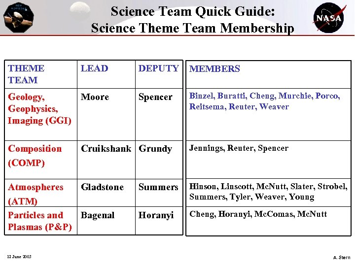 Science Team Quick Guide: Science Theme Team Membership THEME TEAM LEAD Geology, Moore Geophysics,