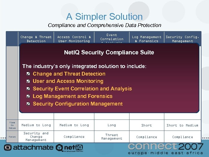 A Simpler Solution Compliance and Comprehensive Data Protection Change & Threat Detection Access Control