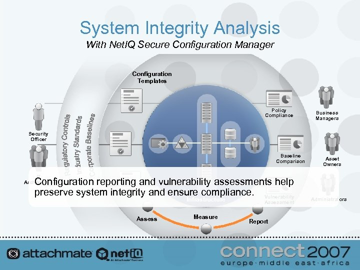 System Integrity Analysis With Net. IQ Secure Configuration Manager Configuration Templates Policy Compliance Business