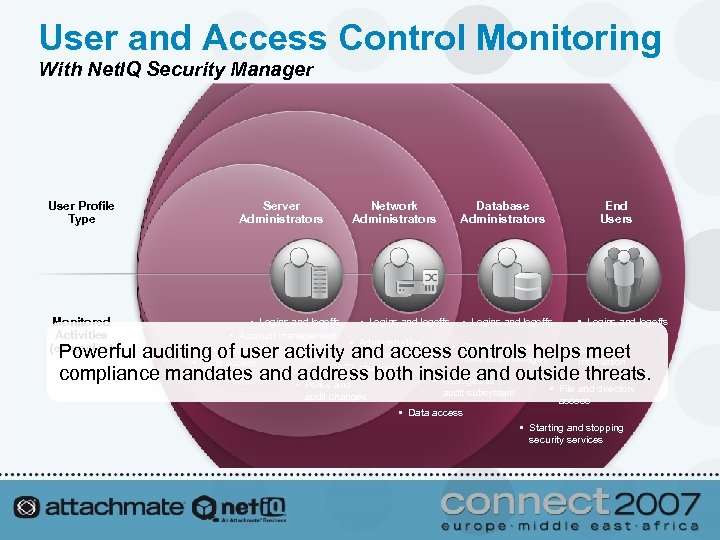 User and Access Control Monitoring With Net. IQ Security Manager User Profile Type Monitored