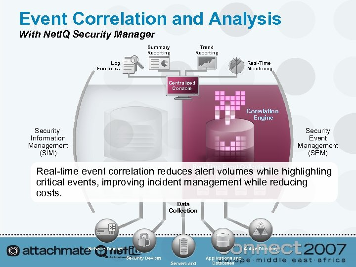 Event Correlation and Analysis With Net. IQ Security Manager Summary Reporting Trend Reporting Real-Time