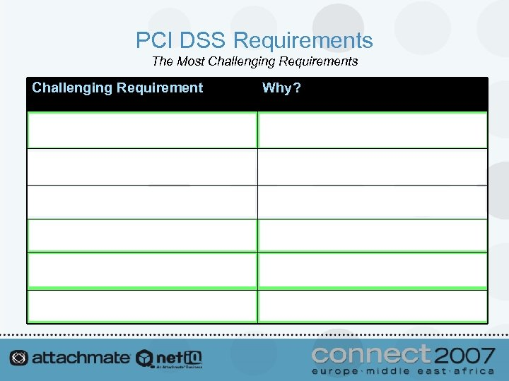 PCI DSS Requirements The Most Challenging Requirements Challenging Requirement Why? 2. Do not use