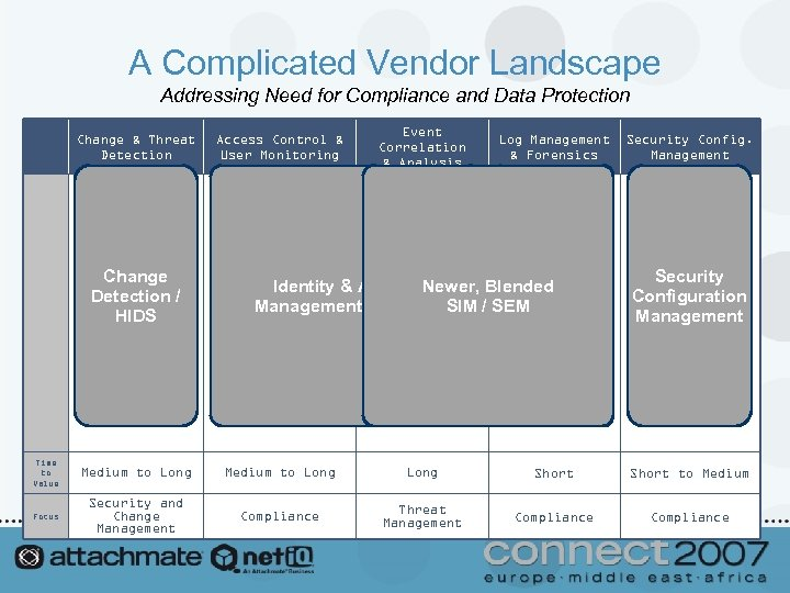 A Complicated Vendor Landscape Addressing Need for Compliance and Data Protection Change & Threat