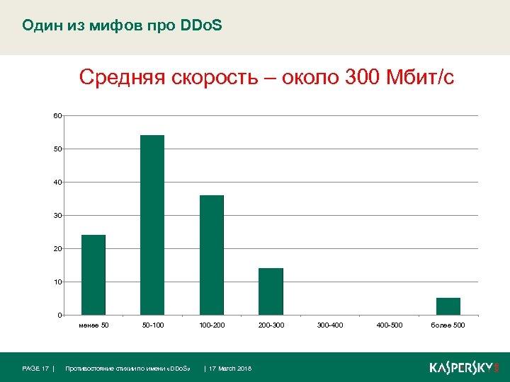 Один из мифов про DDo. S Средняя скорость – около 300 Мбит/с 60 50