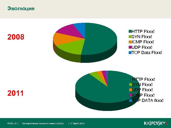 Эволюция HTTP Flood SYN Flood ICMP Flood UDP Flood TCP Data Flood 2008 HTTP