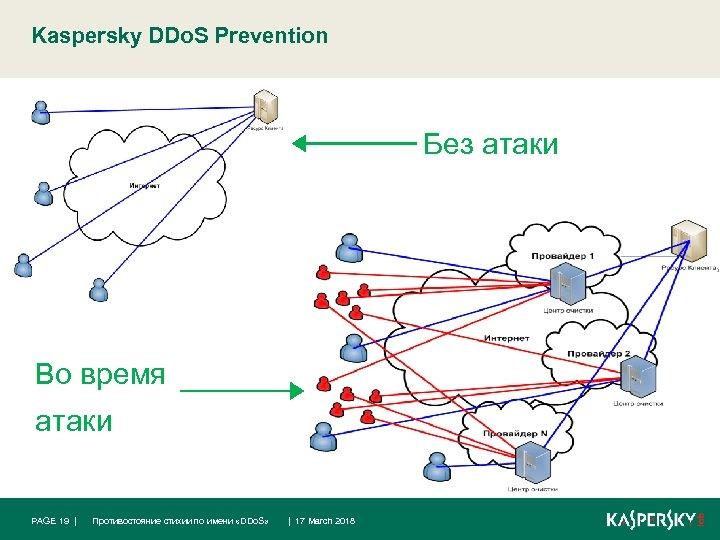 Kaspersky DDo. S Prevention Без атаки Во время атаки PAGE 19 | Противостояние стихии