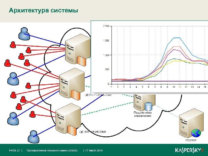 Архитектура системы PAGE 21 | Противостояние стихии по имени «DDo. S» | 17 March