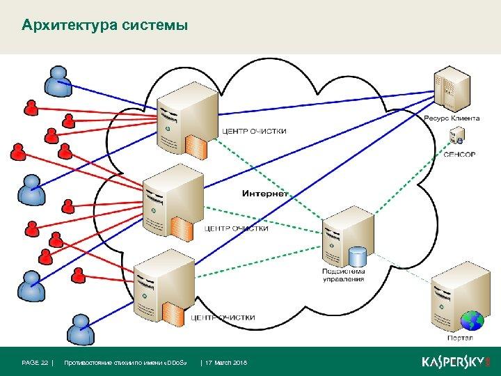 Архитектура системы PAGE 22 | Противостояние стихии по имени «DDo. S» | 17 March