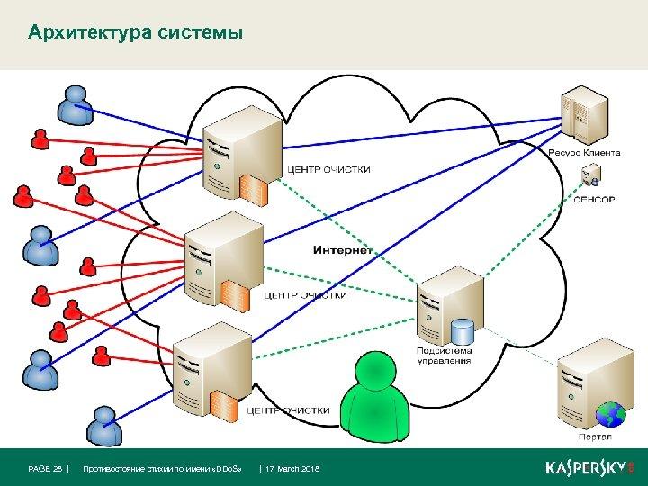 Архитектура системы PAGE 28 | Противостояние стихии по имени «DDo. S» | 17 March