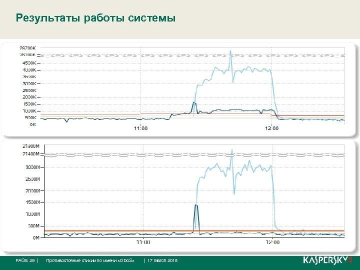 Результаты работы системы PAGE 29 | Противостояние стихии по имени «DDo. S» | 17