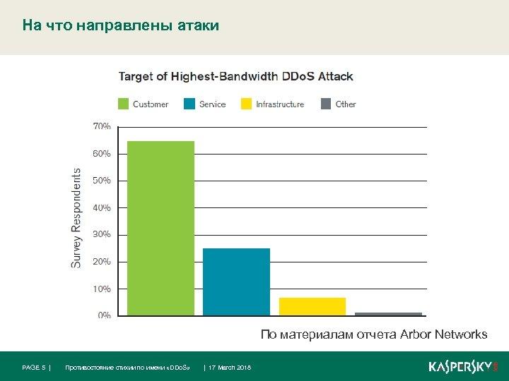 На что направлены атаки По материалам отчета Arbor Networks PAGE 5 | Противостояние стихии