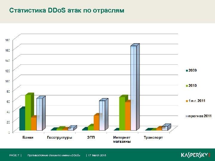 Статистика DDo. S атак по отраслям PAGE 7 | Противостояние стихии по имени «DDo.