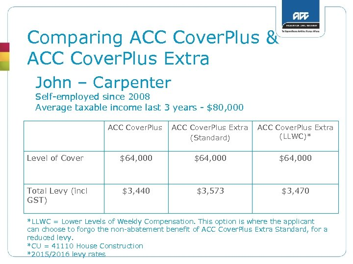 Comparing ACC Cover. Plus & ACC Cover. Plus Extra John – Carpenter Self-employed since