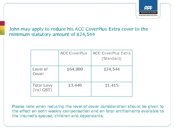 John may apply to reduce his ACC Cover. Plus Extra cover to the minimum