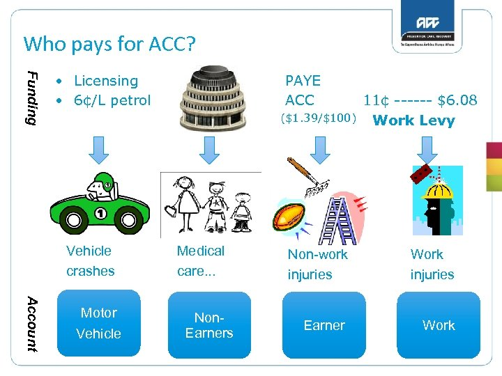 Who pays for ACC? Funding • Licensing • 6¢/L petrol PAYE ACC ($1. 39/$100)