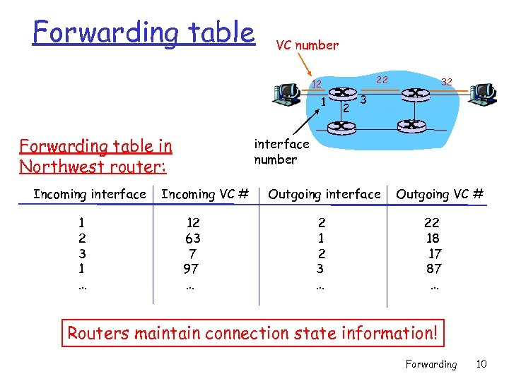 Forwarding table VC number 22 12 1 Forwarding table in Northwest router: Incoming interface