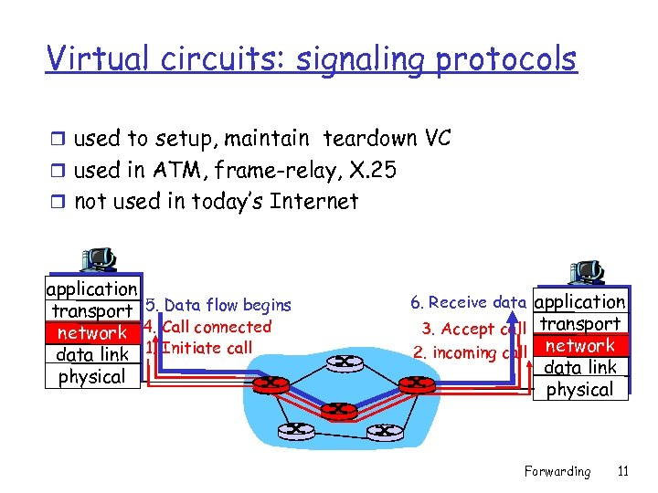 Virtual circuits: signaling protocols r used to setup, maintain teardown VC r used in
