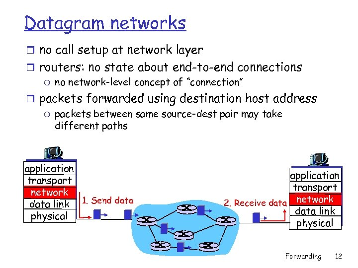 Datagram networks r no call setup at network layer r routers: no state about