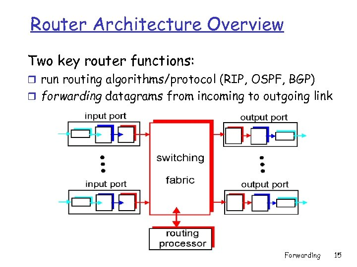 Router Architecture Overview Two key router functions: r run routing algorithms/protocol (RIP, OSPF, BGP)