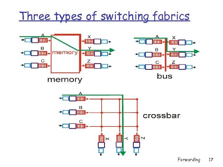 Three types of switching fabrics Forwarding 17