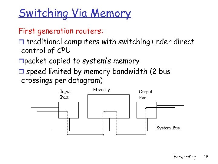 Switching Via Memory First generation routers: r traditional computers with switching under direct control