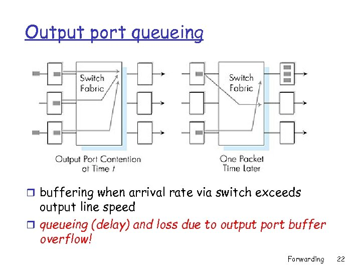 Output port queueing r buffering when arrival rate via switch exceeds output line speed
