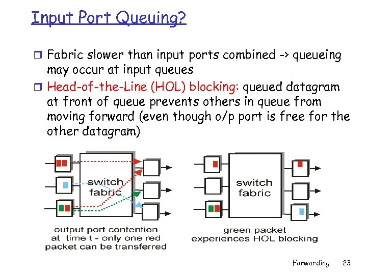Input Port Queuing? r Fabric slower than input ports combined -> queueing may occur