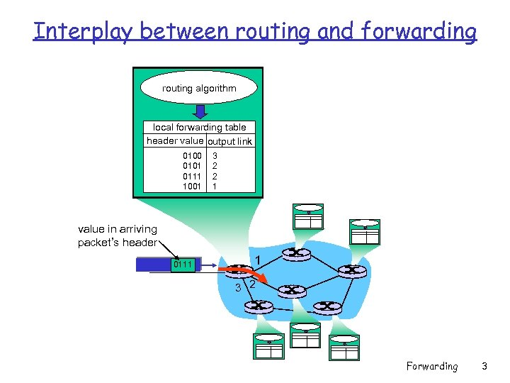 Interplay between routing and forwarding routing algorithm local forwarding table header value output link