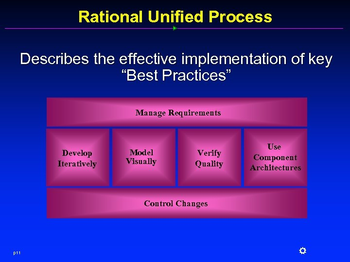 "Rational Unified Process Describes the effective implementation of key ""Best Practices"" Manage Requirements Develop"