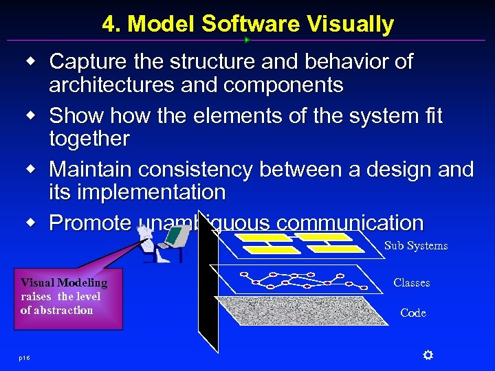 4. Model Software Visually w Capture the structure and behavior of architectures and components