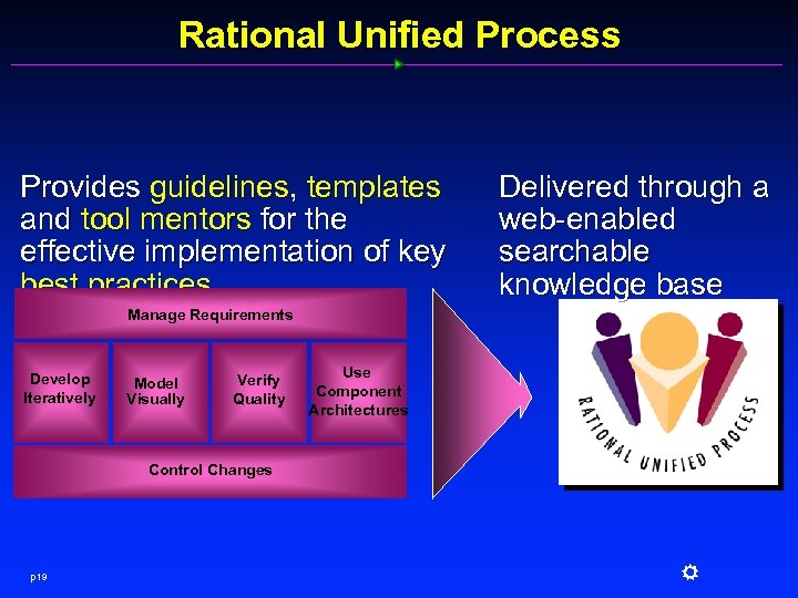 Rational Unified Process Provides guidelines, templates and tool mentors for the effective implementation of