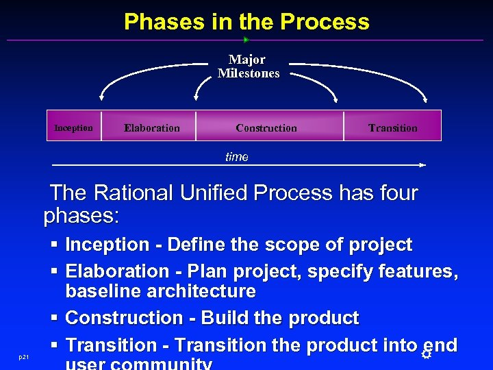 Phases in the Process Major Milestones Inception Elaboration Construction Transition time The Rational Unified