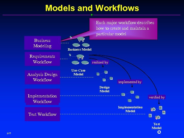 Models and Workflows Each major workflow describes how to create and maintain a particular