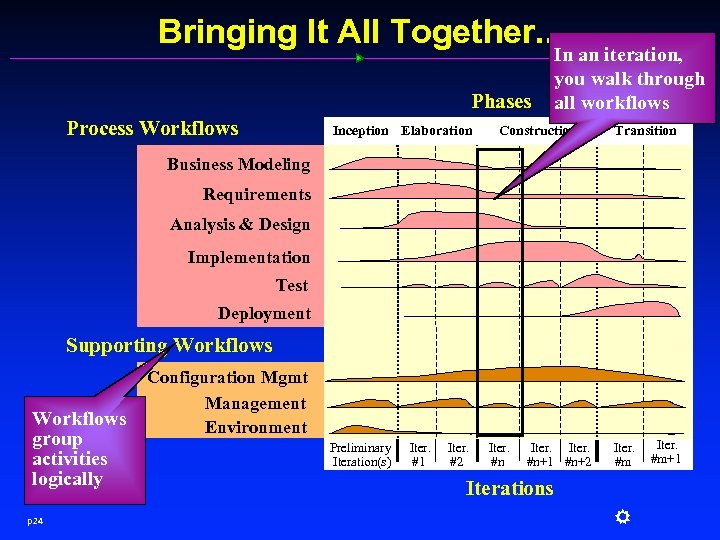 Bringing It All Together. . . Phases Process Workflows Inception Elaboration In an iteration,