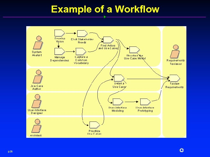 Example of a Workflow p 25 R